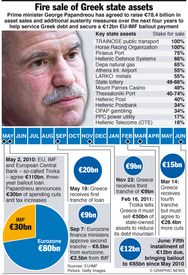GREECE: Firesale of state assets infographic