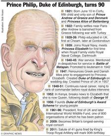 UK ROYALS: Prince Philip turns 90 infographic