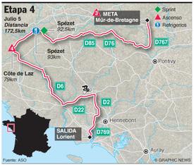 Tour De France Etapa 4 Infographic