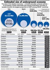 GREECE: Black economies in OECD infographic