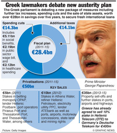 GREECE: Vote on new austerity plan infographic