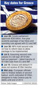 GREECE: Economic hurdles ahead infographic
