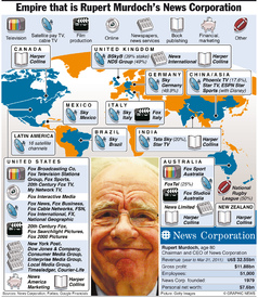 MEDIA: Rupert Murdoch's News Corp. infographic