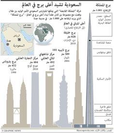 السعودية: توقيع عقد لتشييد أعلى مبنى في العالم infographic