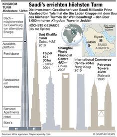 SAUDI ARABIEN: Höchster Turm der Welt in Planung infographic