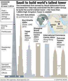 SAUDI ARABIA: World's tallest tower planned infographic