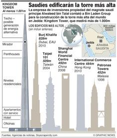 Arabia Saudita planea la torre más alta del mundo infographic