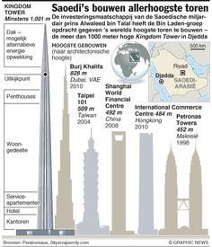 Opdracht voor 's-werelds hoogste toren infographic
