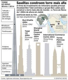 Projectada a torre mais alta do mundo infographic