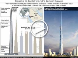 SAUDI ARABIA: World's tallest towers INTERACTIVE infographic