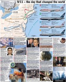 911 Timeline of September 11 attacks infographic