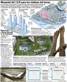Dedicación del Memorial del 11 de Septiembre infographic