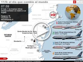 Cronología de los ataques del 11 de Septiembre - Interactivo infographic