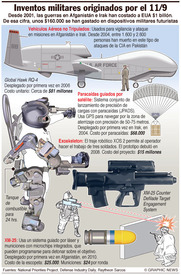 Sistemas de armamento futuristas a partir del 11/9 infographic