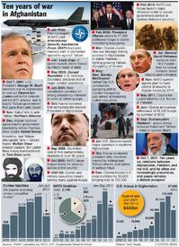 AFGHANISTAN: War timeline infographic
