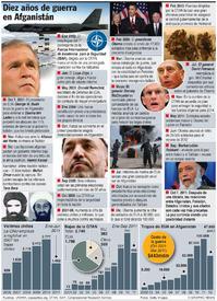 Cronología de la guerra en Afganistán infographic