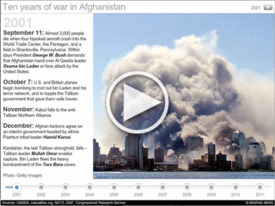 AFGHANISTAN: War timeline interactive infographic