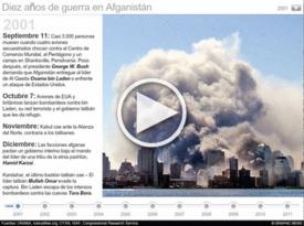 Cronología de la guerra en Afganistán - Interactivo infographic