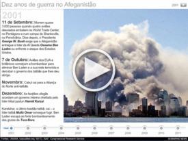 AFEGANISTÃO: Calendário da guerra interactivo infographic