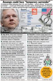 Wikileaks - Julian Assange next steps infographic