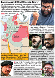 KOLUMBIEN: FARC wählt neuen Führer infographic