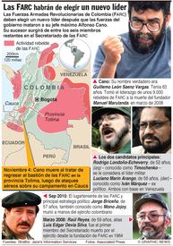 Las FARC de Colombia deben elegir un nuevo líder infographic