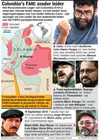 COLOMBIA: FARC met nieuwe leider kiezen infographic