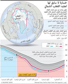 بيئة: ذوبان جليد القطب الشمالي infographic
