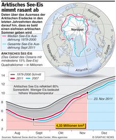 KLIMA: Rekord arktischer Eisschmelze  infographic
