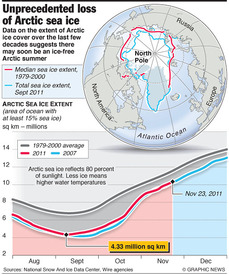 CLIMATE: Record Arctic ice melt infographic