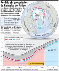 Derretimiento récord del hielo del Ártico infographic