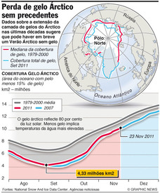 CLIMA: Fusão de gelos recorde no Árctico infographic