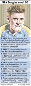 FILMS: Profiel Kirk Douglas infographic