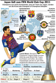FUSSBALL: FIFA World Club Cup 2011 infographic