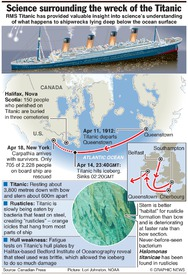 MARITIME: Titanic discoveries (2) infographic