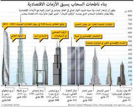 اقتصاد: مؤشر ناطحات السحاب infographic