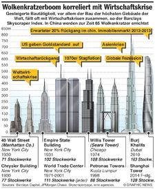 WIRTSCHAFT: Skyscraper Index infographic