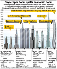 ECONOMY: Skyscraper Index infographic