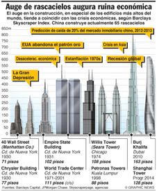 Índice de Rascacielos de Barclays infographic