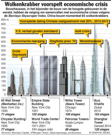 ECONOMIE: Wolkenkrabber Index infographic