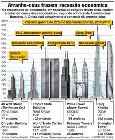 ECONOMIA: Índice de Arranha-céus infographic