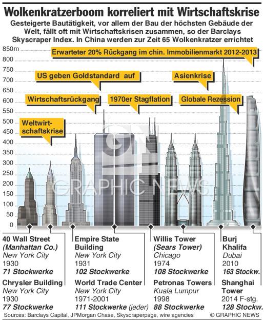 Skyscraper Index infographic