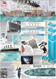 MARITIME: Titanic - Centenary of sinking (1) infographic