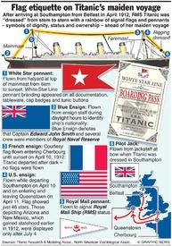 MARITIME: Titanic - Flag etiquette infographic