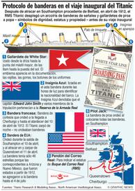 Protocolo be banderas del Titanic infographic