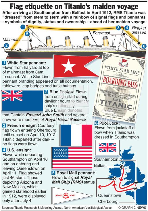 Titanic - Flag etiquette infographic