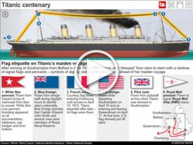 MARITIME: Titanic - Centenary of sinking interactive (1) infographic