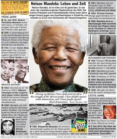 Nelson Mandela Leben und Zeit (3) infographic