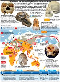 Menschen im Schmelztiegel der Eiszeit infographic
