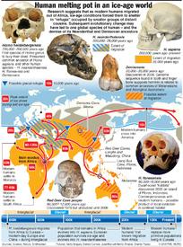 Ice age human melting pot infographic
